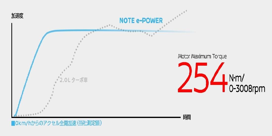 とうとうでた! 平均燃費27.3km/l ニッサンNOTE e-POWERの燃費2
