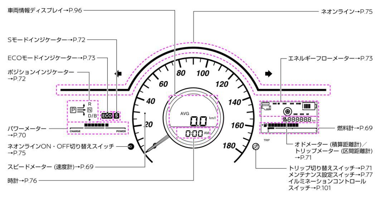とうとうでた! 平均燃費27.3km/l ニッサンNOTE e-POWERの燃費4
